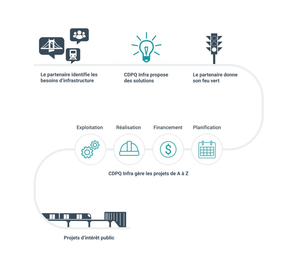 Infographie : le modèle d'affaires de CDPQ Infra