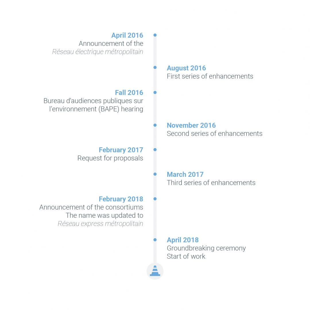 Key dates of the REM project