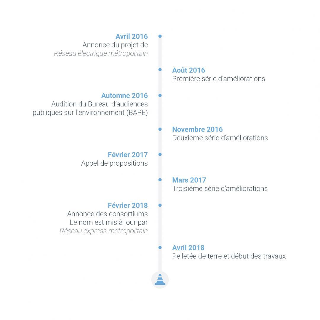 Infographie : dates-clés du projet REM