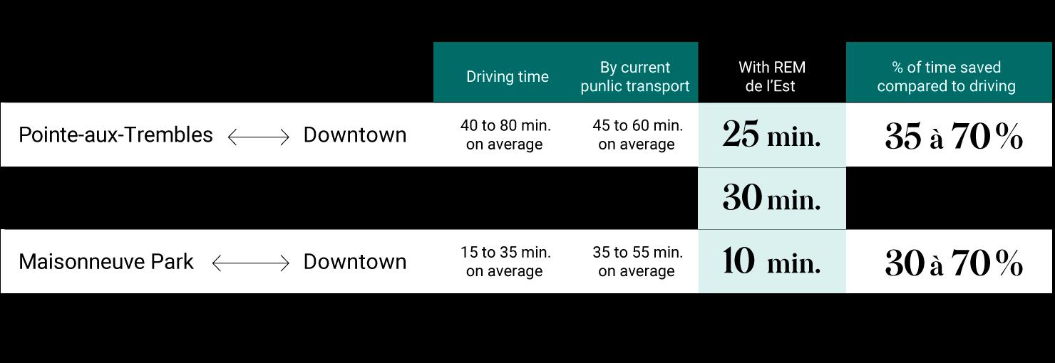 REM de l'Est time travel table