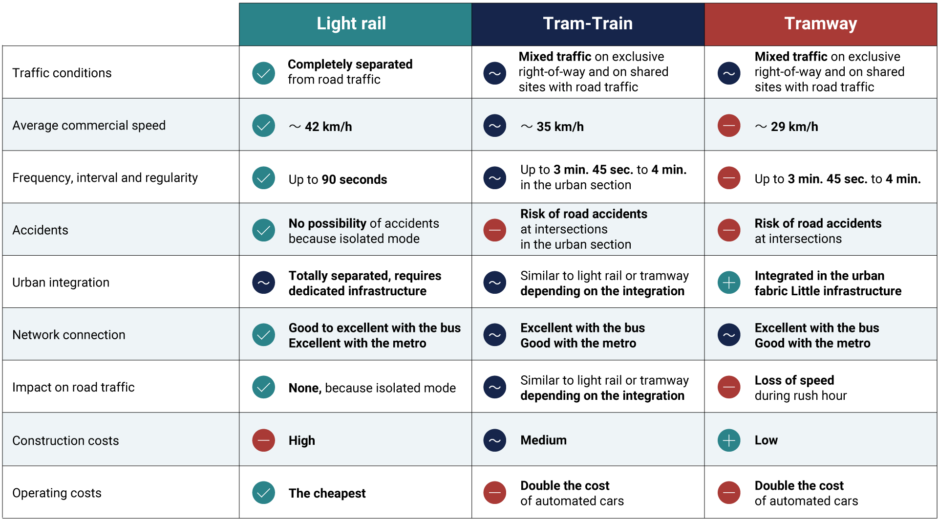 Comparison table of tramway, tram-train and light rail