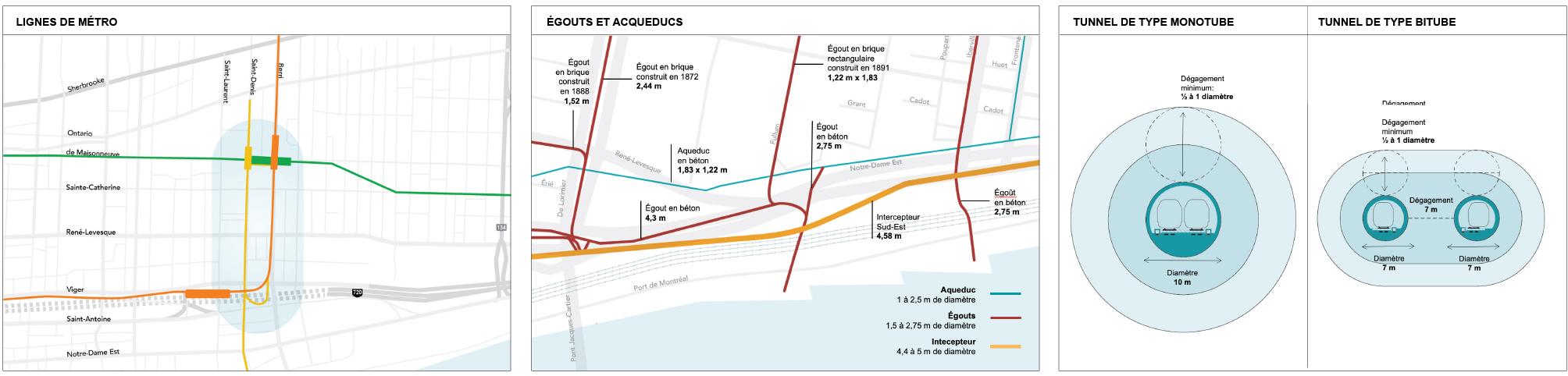 Infrastructures en sous-terrain au centre-ville de Montréal