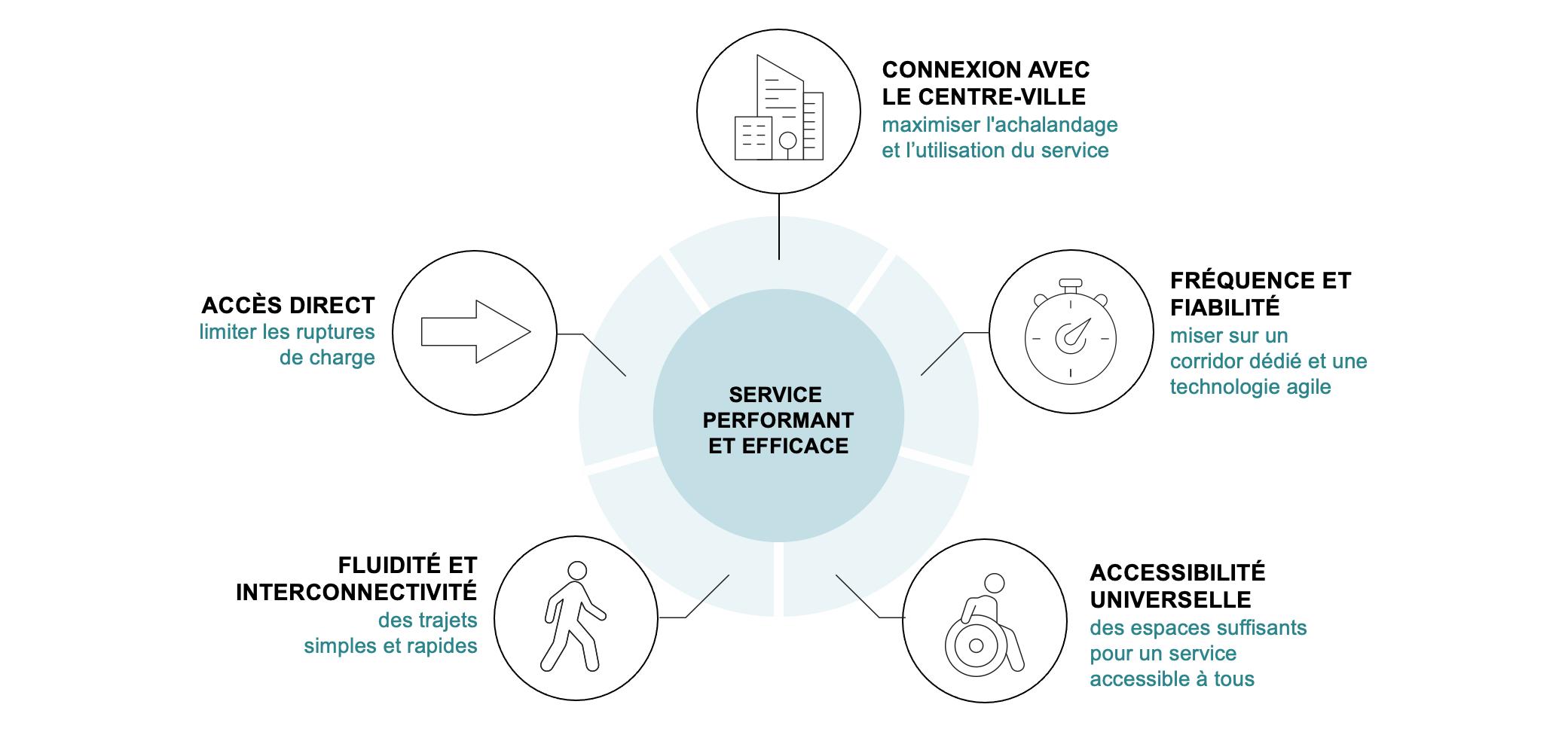 Schéma des critères d'un service de transport performant et efficace
